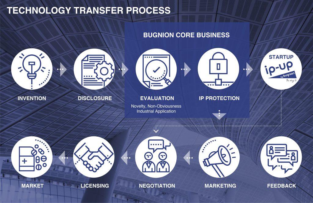 Technology Transfer Process